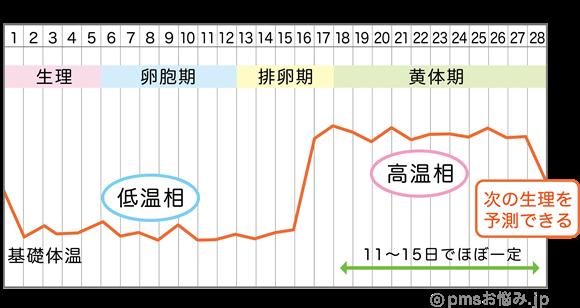 更年期 基礎体温 グラフ